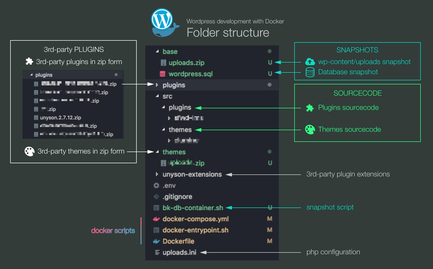 Wordpress development with Docker